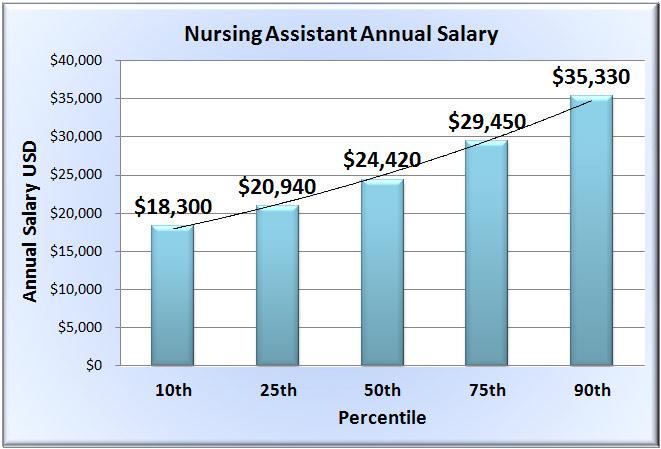 Certified Nursing Aide Annual Salary Range